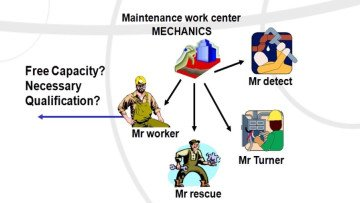 Maintenance Planning, Scheduling and Work Flow Control